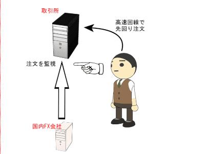 トレード監視の図