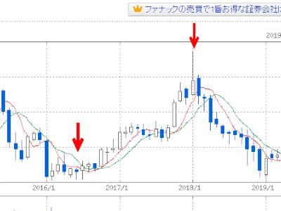ファナックの株価チャート